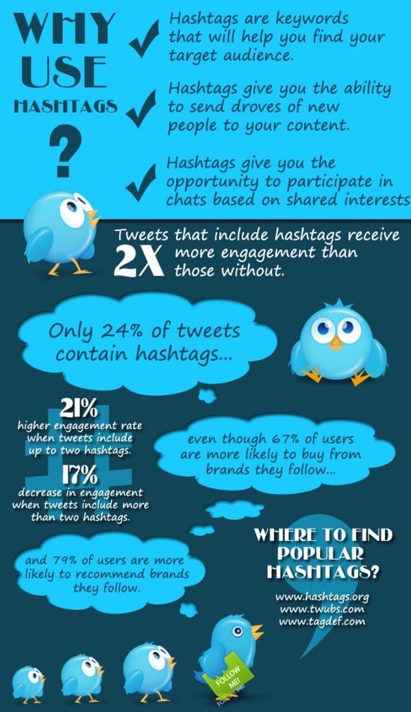 Hashtags-visual