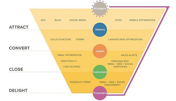 Hubspot-inbound-marketing-funnel