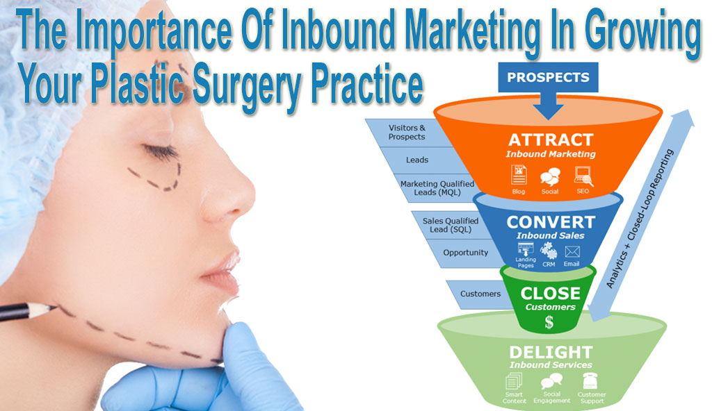 Importance-Inbound-Marketing-Growing-Plastic-Surgery-Practice